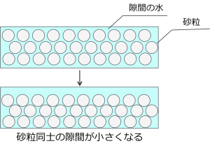 液状化現象のイメージ