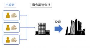図 1-クラウドファンディングの仕組み図解