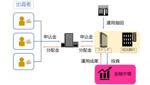図 1-クラウドファンディングの仕組み