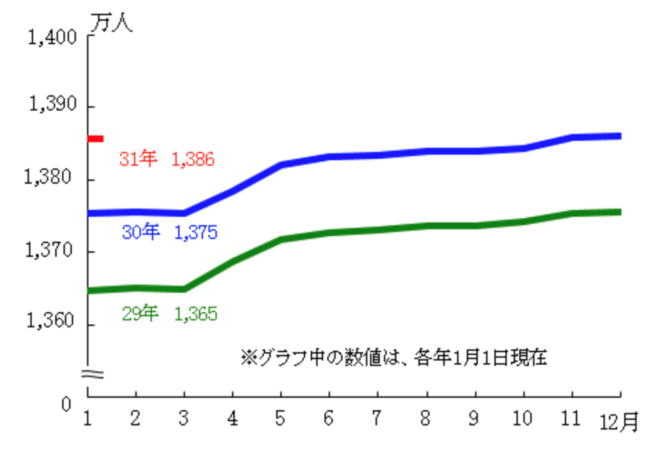 Changes in the total population (estimated) of Tokyo (Showa 31-19)-as of January 1 each year-Tokyo