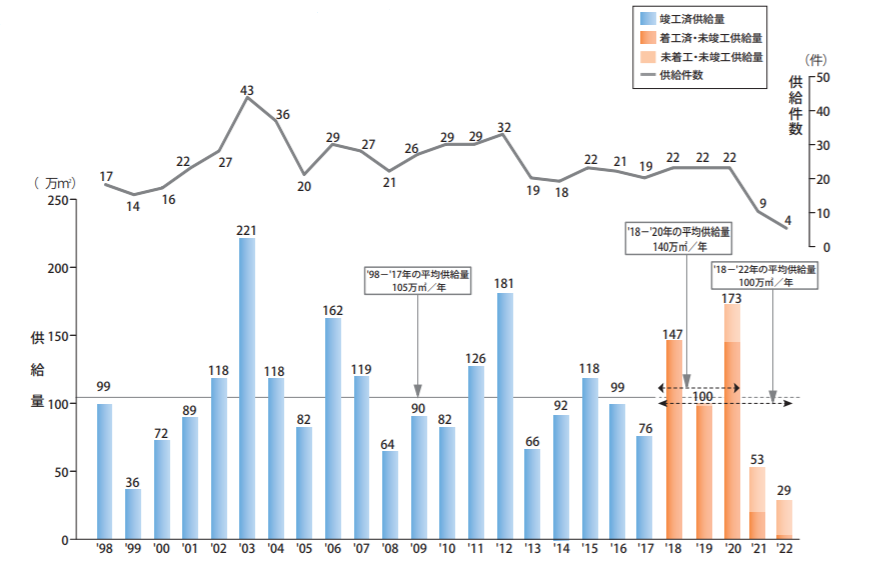 Changes in supply of large-scale office buildings in Tokyo's 23 wards Mori Trust Group